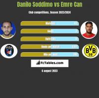 Danilo Soddimo vs Emre Can h2h player stats