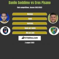 Danilo Soddimo vs Eros Pisano h2h player stats