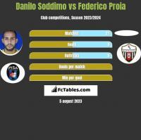 Danilo Soddimo vs Federico Proia h2h player stats