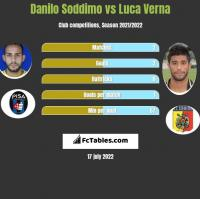 Danilo Soddimo vs Luca Verna h2h player stats