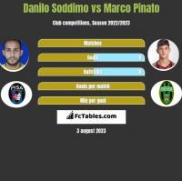 Danilo Soddimo vs Marco Pinato h2h player stats