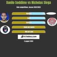 Danilo Soddimo vs Nicholas Siega h2h player stats