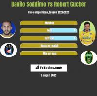 Danilo Soddimo vs Robert Gucher h2h player stats
