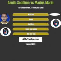 Danilo Soddimo vs Marius Marin h2h player stats