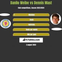 Danilo Weibe vs Dennis Mast h2h player stats