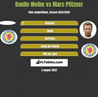 Danilo Weibe vs Marc Pfitzner h2h player stats