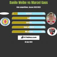 Danilo Weibe vs Marcel Gaus h2h player stats