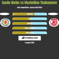 Danilo Weibe vs Maximilian Thalhammer h2h player stats