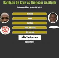 Danilson Da Cruz vs Ebenezer Assifuah h2h player stats