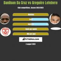 Danilson Da Cruz vs Gregoire Lefebvre h2h player stats