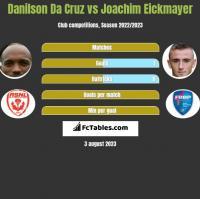 Danilson Da Cruz vs Joachim Eickmayer h2h player stats