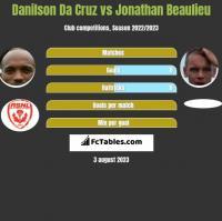 Danilson Da Cruz vs Jonathan Beaulieu h2h player stats