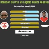 Danilson Da Cruz vs Laglais Xavier Kouassi h2h player stats