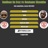 Danilson Da Cruz vs Ousmane Cissokho h2h player stats