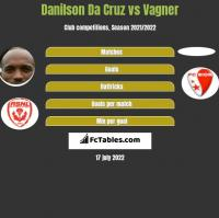 Danilson Da Cruz vs Vagner h2h player stats