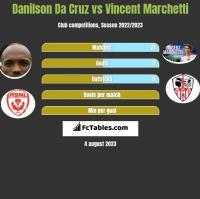 Danilson Da Cruz vs Vincent Marchetti h2h player stats