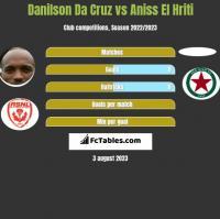 Danilson Da Cruz vs Aniss El Hriti h2h player stats