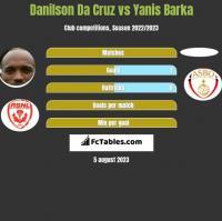 Danilson Da Cruz vs Yanis Barka h2h player stats