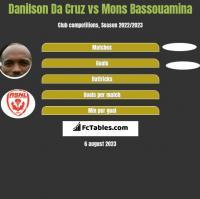 Danilson Da Cruz vs Mons Bassouamina h2h player stats