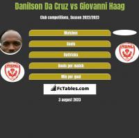 Danilson Da Cruz vs Giovanni Haag h2h player stats
