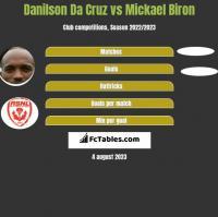 Danilson Da Cruz vs Mickael Biron h2h player stats