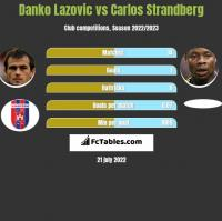 Danko Lazovic vs Carlos Strandberg h2h player stats
