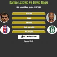 Danko Lazovic vs David Ngog h2h player stats
