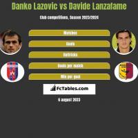 Danko Lazovic vs Davide Lanzafame h2h player stats