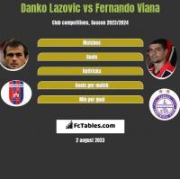 Danko Lazovic vs Fernando Viana h2h player stats