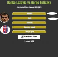 Danko Lazovic vs Gergo Beliczky h2h player stats