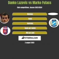 Danko Lazovic vs Marko Futacs h2h player stats