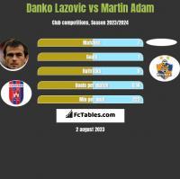 Danko Lazovic vs Martin Adam h2h player stats