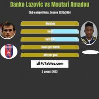Danko Lazovic vs Moutari Amadou h2h player stats
