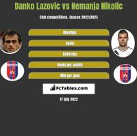 Danko Lazovic vs Nemanja Nikolic h2h player stats
