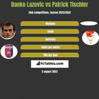 Danko Lazovic vs Patrick Tischler h2h player stats