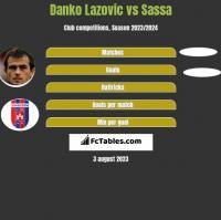 Danko Lazovic vs Sassa h2h player stats