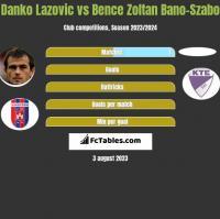 Danko Lazovic vs Bence Zoltan Bano-Szabo h2h player stats