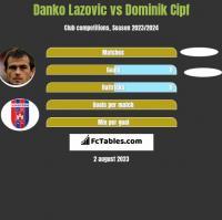 Danko Lazovic vs Dominik Cipf h2h player stats
