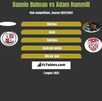 Dannie Bulman vs Adam Hammill h2h player stats