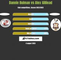 Dannie Bulman vs Alex Gilliead h2h player stats