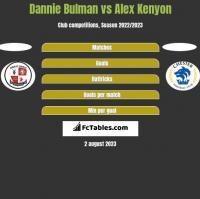 Dannie Bulman vs Alex Kenyon h2h player stats