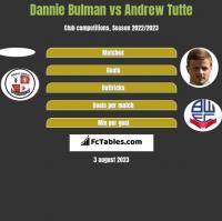 Dannie Bulman vs Andrew Tutte h2h player stats