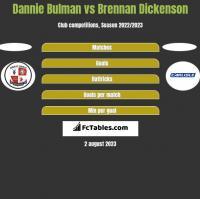 Dannie Bulman vs Brennan Dickenson h2h player stats