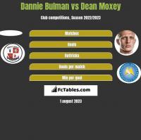 Dannie Bulman vs Dean Moxey h2h player stats