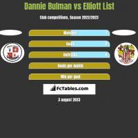 Dannie Bulman vs Elliott List h2h player stats