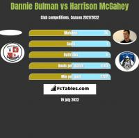 Dannie Bulman vs Harrison McGahey h2h player stats