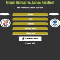 Dannie Bulman vs James Horsfield h2h player stats