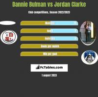 Dannie Bulman vs Jordan Clarke h2h player stats