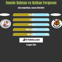 Dannie Bulman vs Nathan Ferguson h2h player stats