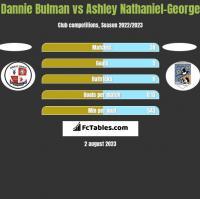 Dannie Bulman vs Ashley Nathaniel-George h2h player stats